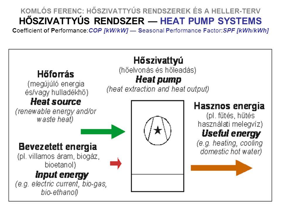 KOMLÓS FERENC: HŐSZIVATTYÚS RENDSZEREK ÉS A HELLER-TERV HŐSZIVATTYÚS RENDSZER — HEAT PUMP SYSTEMS Coefficient of Performance:COP [kW/kW] — Seasonal Performance Factor:SPF [kWh/kWh]